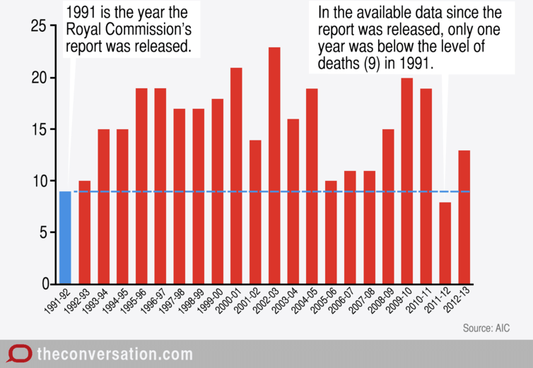 Bar chart of deaths in custody since 1991
