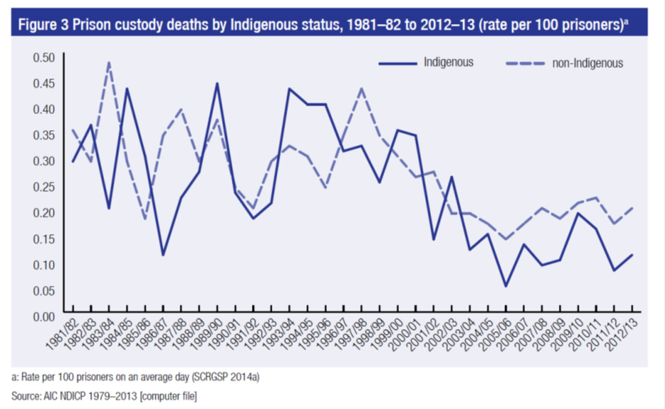Prison custody deaths by Indigenous status, 1981-82 to 2012-13, rate per 100 prisoners