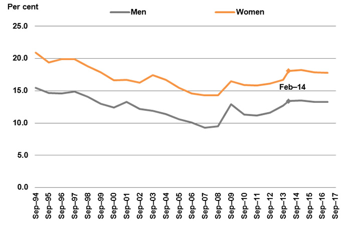 Extended underutilisation rate by sex, Australia, 1994 to 2017