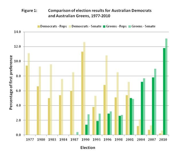 Comparison of election results for Australian Democrats and Australian Greens, 1977-2010
