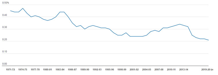 Figure 2: ODA as a percentage of GNI, 1971–72 to 2019–20 (est.)
