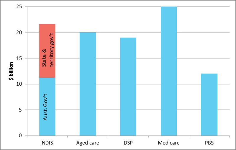Projected NDIS expenditure compared with selected Australian Government programs (2019–20)