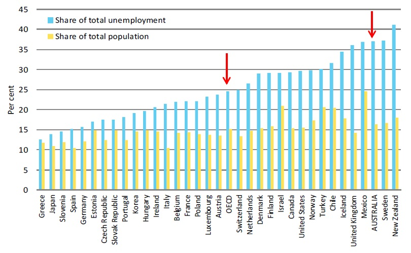 unemployment rate in the philippines essay A jobless growth: why is unemployment still high in the philippines a regression analysis on the effects of education, inflation, consumption, and gdp growth on unemployment anne therese m connolly abstract this paper investigates the effects of education, inflation, consumption, and gdp growth on unemployment in the philippines.