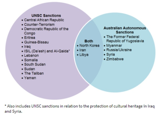 Figure showing the Australian sanctions regime