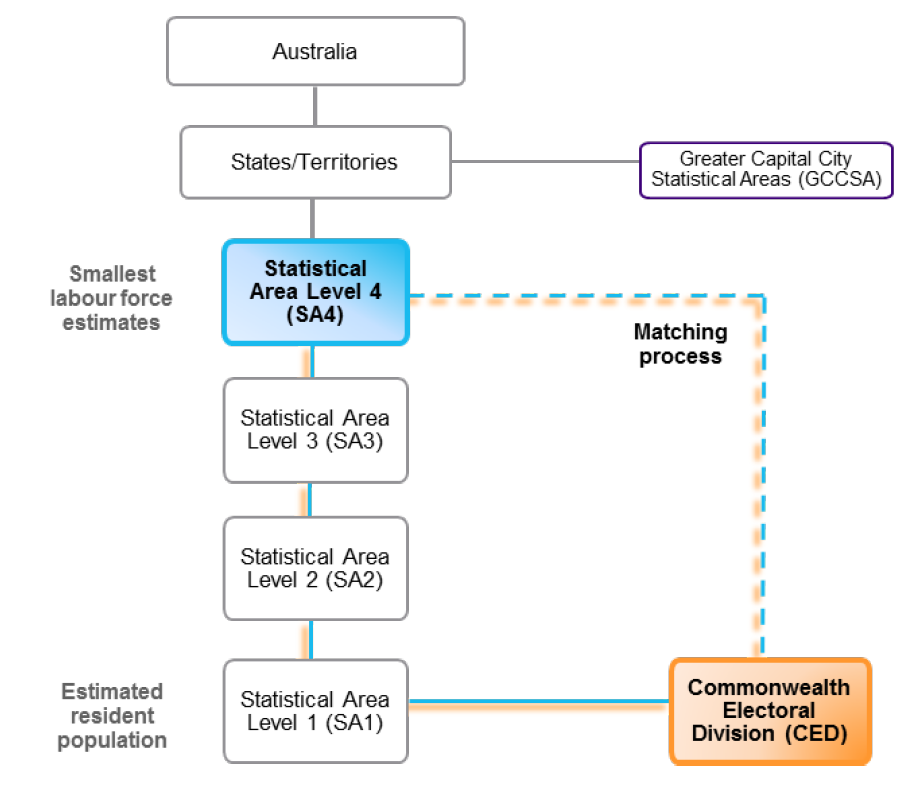 Figure 1. Main geographic structure of the Australian Statistical Geography Standard (ASGS), 2011