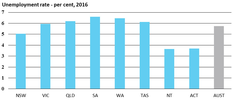 Unemployment rate - per cent, 2016