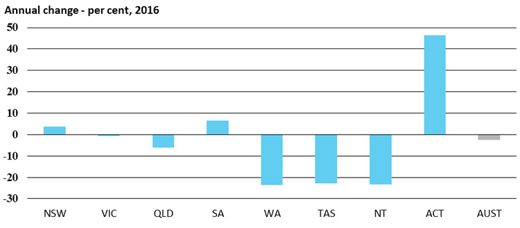 Dwelling approvals, Annual change - per cent, 2016