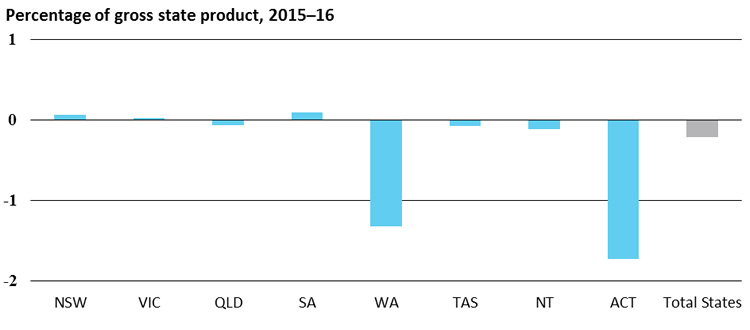 State government fiscal balance, Percentage of gross state product, 2015–16