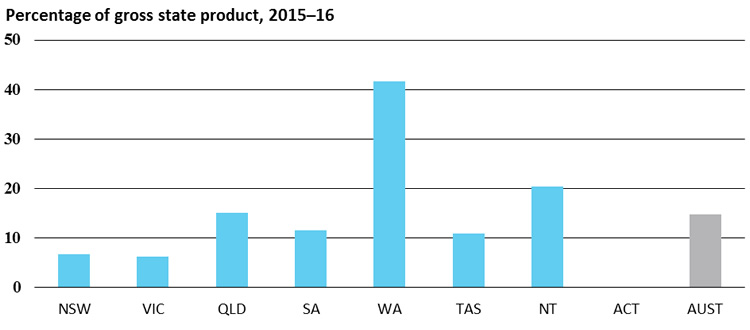 International merchandise exports, Percentage of gross state product, 2015–16