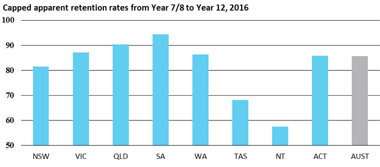 Capped apparent retention rates from Year 7/8 to Year 12, 2016