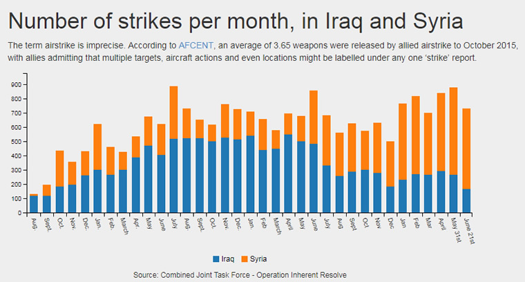 Figure 4: Number of strikes per month, in Iraq and Syria.