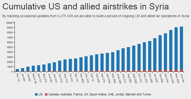 Figure 5: Relative number of US and allied air strikes in Syria