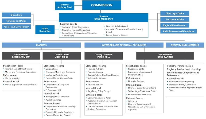 operations report template