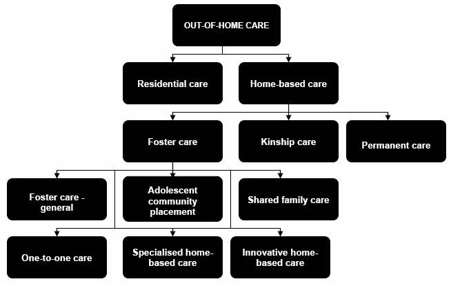 Figure 3.1: Out-of-home care in Victoria