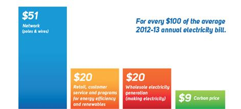 Figure 3.2: Components of an average Australian household electricity bill in 2012–13
