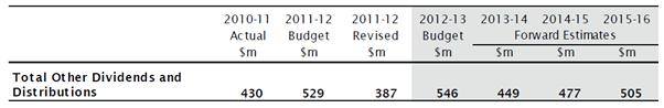 Figure 3.8: NSW government 'Other dividends and distributions' (Snowy Hydro Limited)