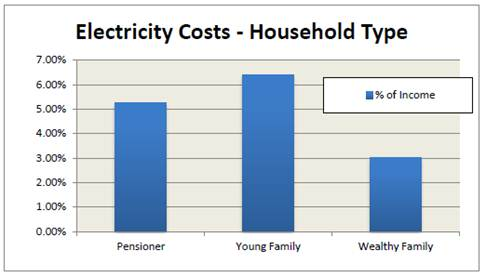 Impact of electricity prices on different income groups