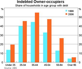 Chart 1: Indebted Owner-occupiers
