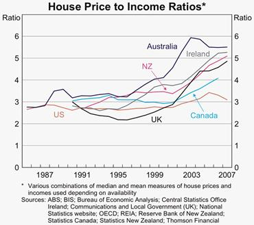Chapter 3 Measures Of Affordability Parliament Of Australia