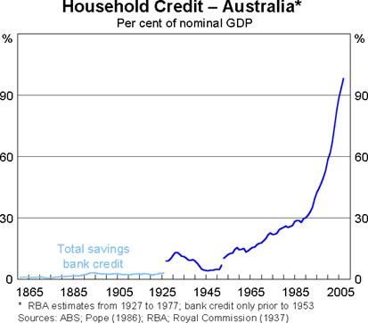 Chart 4.1 - Household Credit - Australia
