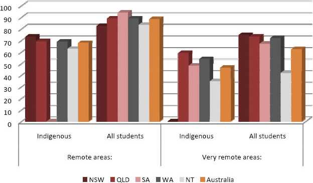 Percentage of Indigenous Year 7 students at the minimum standard in numeracy