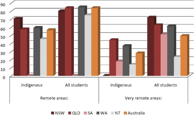 Percentage of Indigenous Year 7 students at the minimum standard in reading