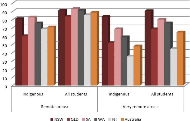 Percentage of Indigenous Year 3 students at the minimum standard in numeracy