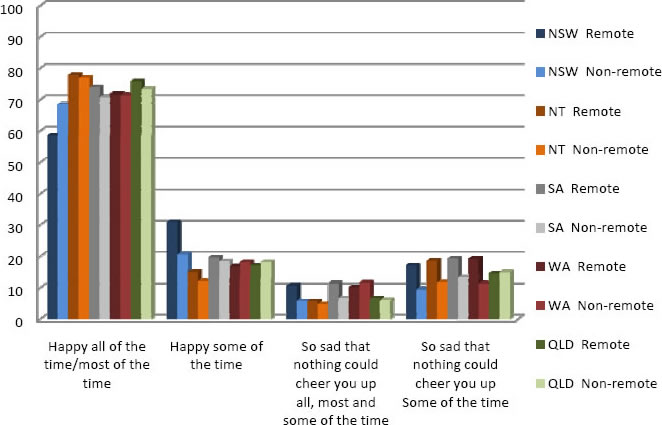 Graph of positive wellbeing