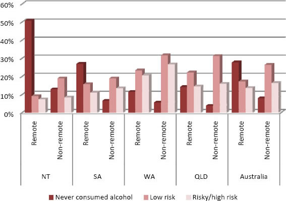 Risk of alcohol abuse amongst Indigenous adults