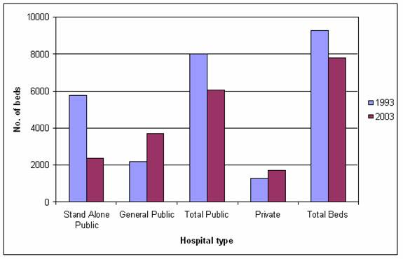 Figure 1: Number of psychiatric hospital beds