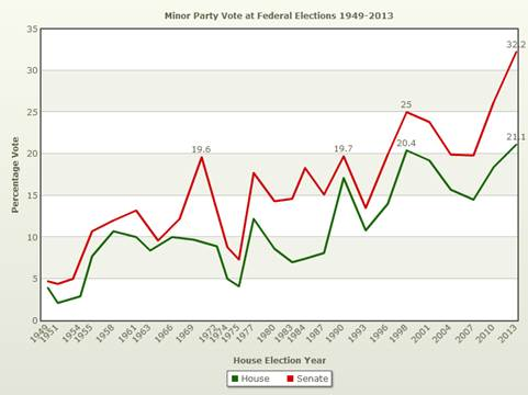 Figure 2: Minor party vote at federal elections 1949–2013
